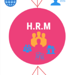 Introduction of Human Resource Management