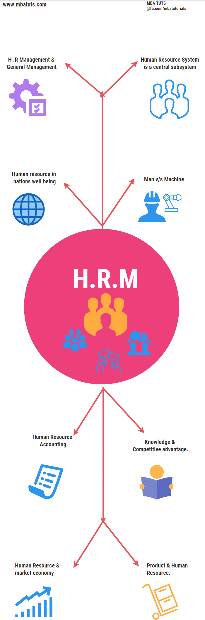 SIGNIFICANCE OF HRM