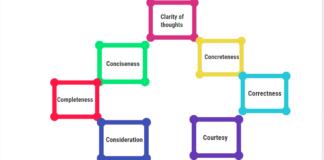 principles of communication