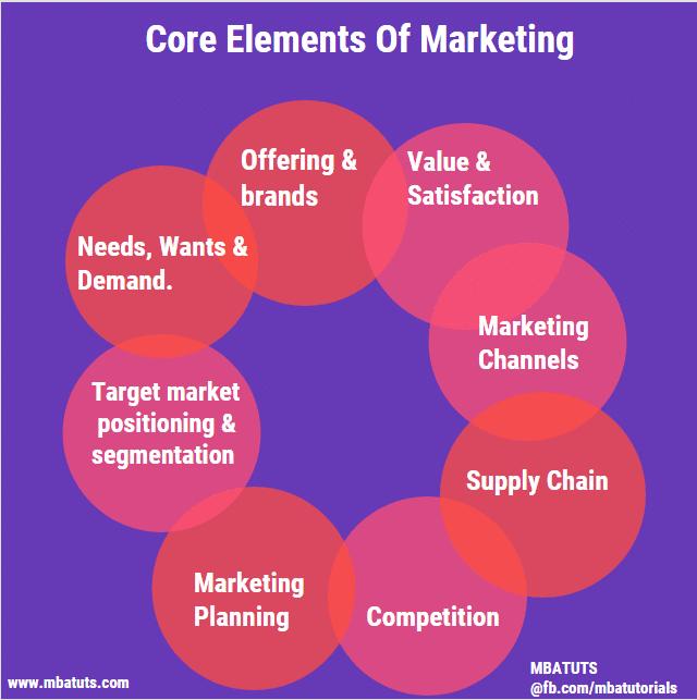 Core Elements of Marketing