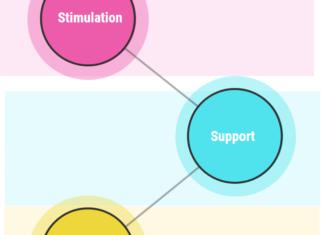 Entrepreneurial Development Cycle