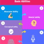 BASIC ABILITIES