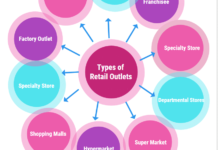 Different types of Retail Outlets in Concept of Retailing