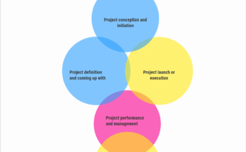 phases of project