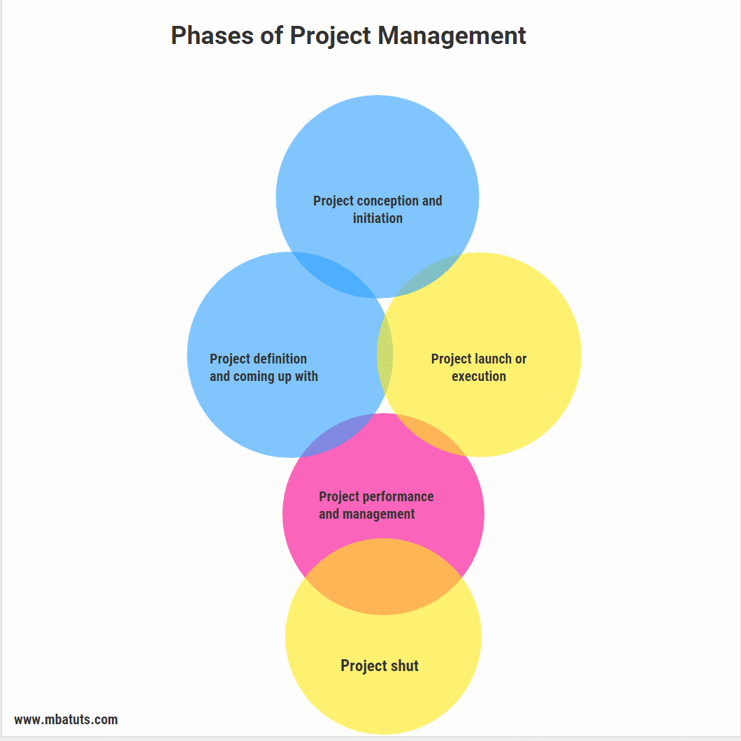 Project Management: Project Management And Its Phases In Production