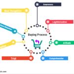 Buying Process