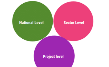 project levels