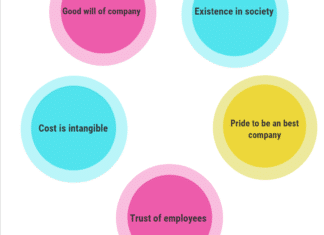 Importance of ethics in business