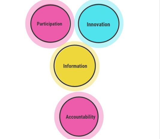 Ladder to Success Employee empowerment