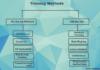 Training MethodsTraining Methods in Human Resource Management
