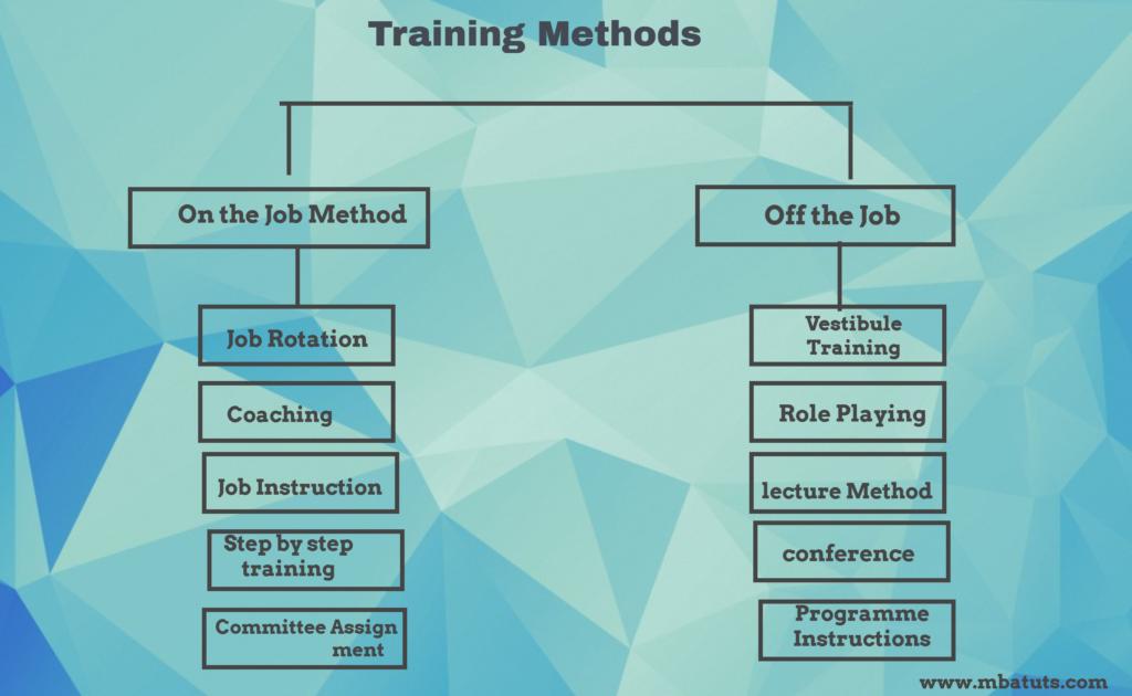 Training Methods in Human Resource Management