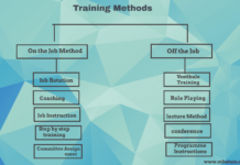 Training MethodsTraining Methods in Human Resource Management