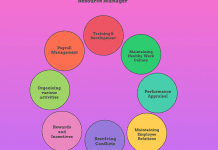 Role and Responsibilities of Human Resource Manager